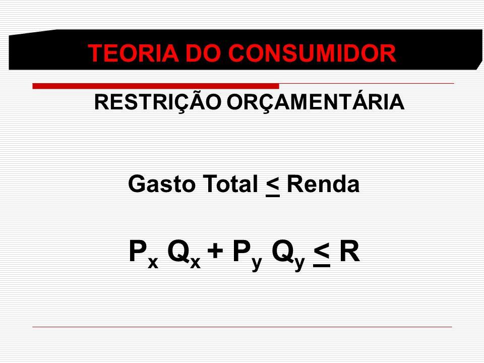 TEORIA DO CONSUMIDOR RESTRIÇÃO ORÇAMENTÁRIA Gasto Total < Renda Px Px Q x + Py Py Qy Qy < R