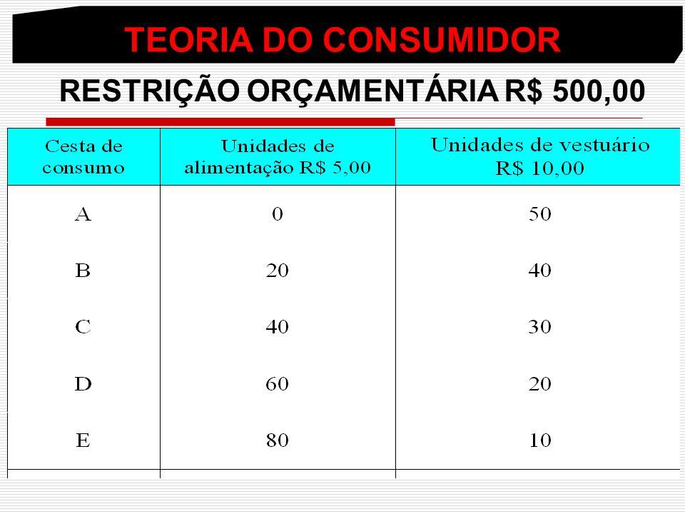 TEORIA DO CONSUMIDOR RESTRIÇÃO ORÇAMENTÁRIA R$ 500,00