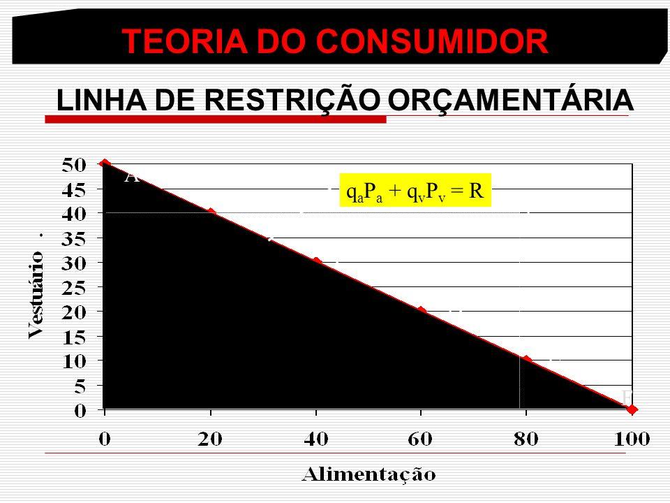 TEORIA DO CONSUMIDOR LINHA DE RESTRIÇÃO ORÇAMENTÁRIA A B C D E F Y q a P a + q v P v = R