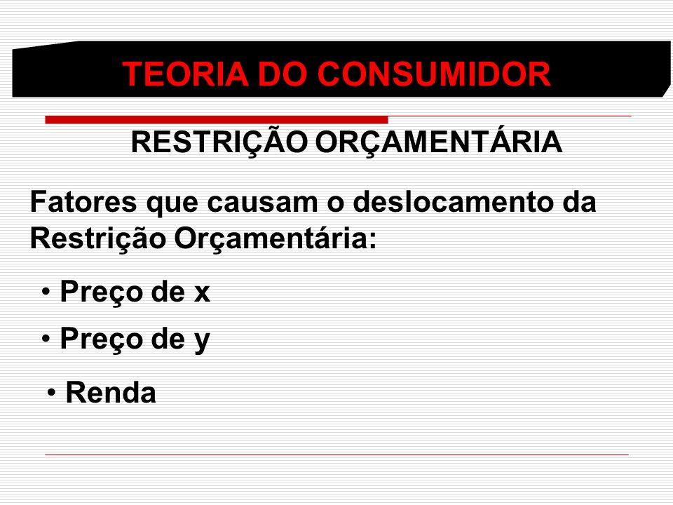 TEORIA DO CONSUMIDOR RESTRIÇÃO ORÇAMENTÁRIA Fatores que causam o deslocamento da Restrição Orçamentária: Preço de x Preço de y Renda