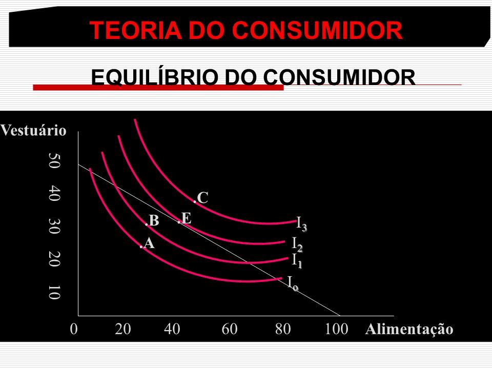 TEORIA DO CONSUMIDOR EQUILÍBRIO DO CONSUMIDOR 0 20 40 60 80 100 Alimentação 50 40 30 20 10 Vestuário.A.B.E.C oIooIo 1I11I1 2I22I2 3I33I3