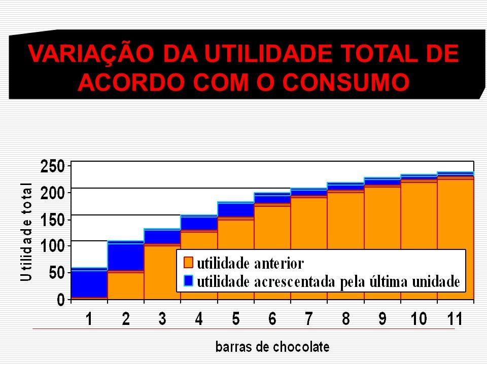 VARIAÇÃO DA UTILIDADE TOTAL DE ACORDO COM O CONSUMO