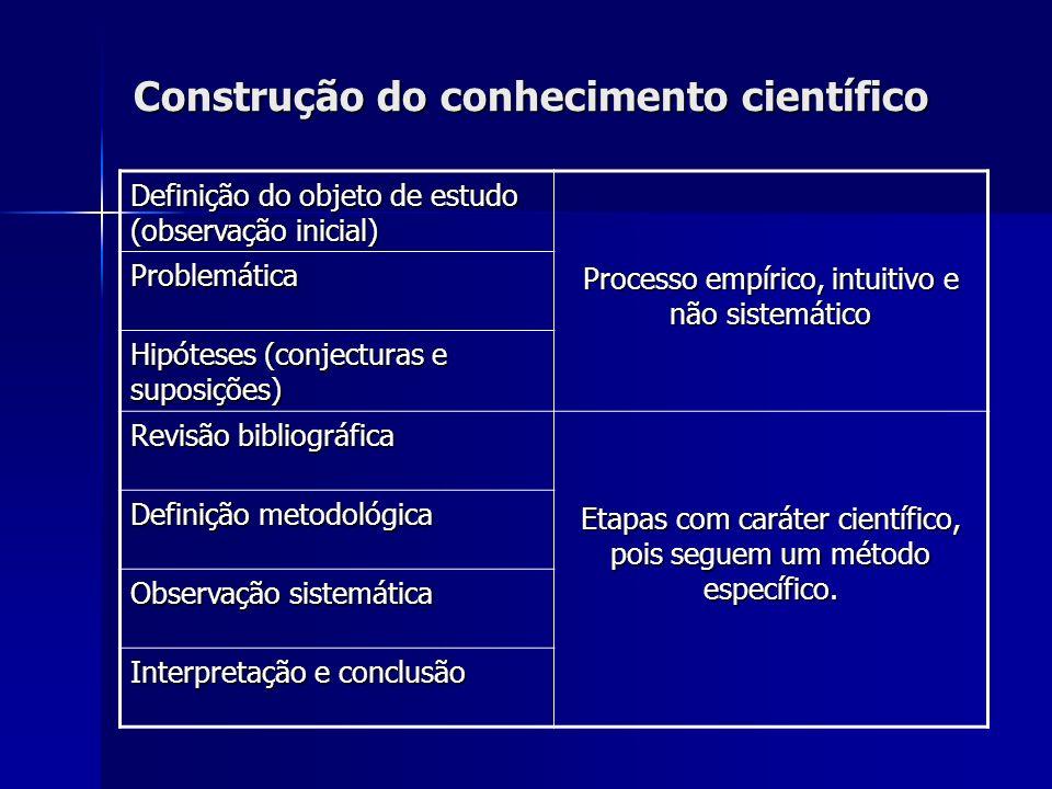 Construção do conhecimento científico Definição do objeto de estudo (observação inicial) Processo empírico, intuitivo e não sistemático Problemática H