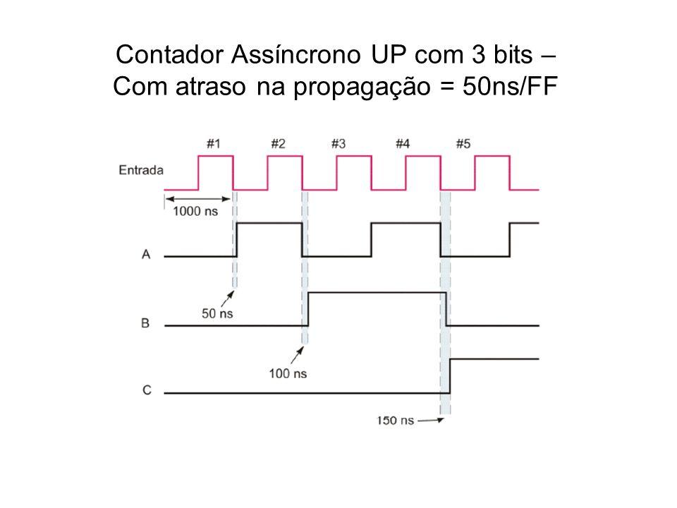 Contador Assíncrono UP com 3 bits – Com atraso na propagação = 50ns/FF