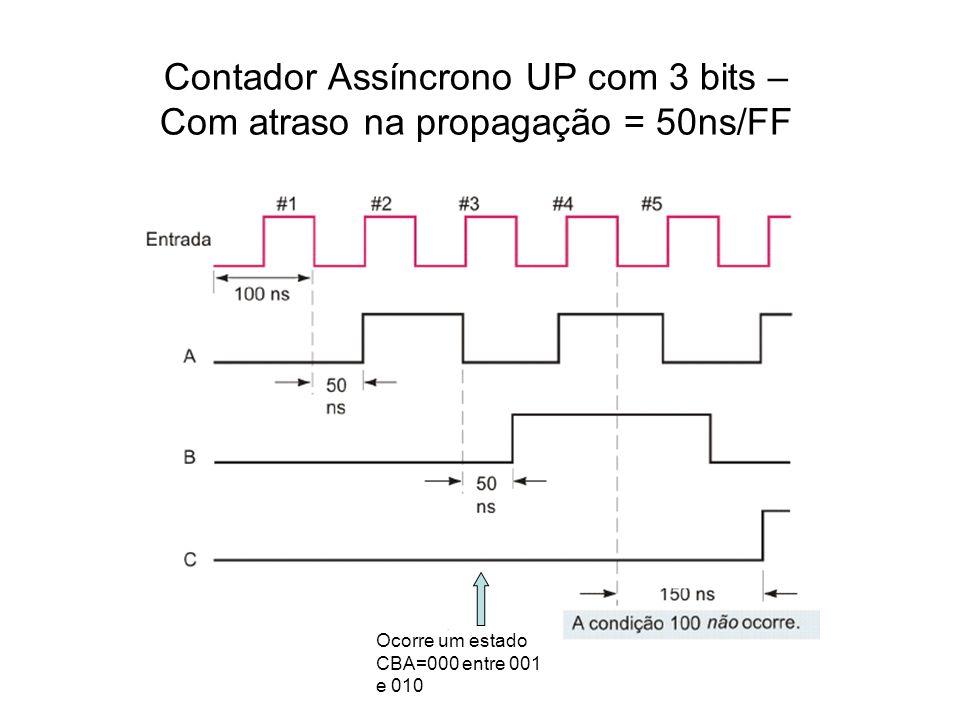 Contador Assíncrono UP com 3 bits – Com atraso na propagação = 50ns/FF Ocorre um estado CBA=000 entre 001 e 010