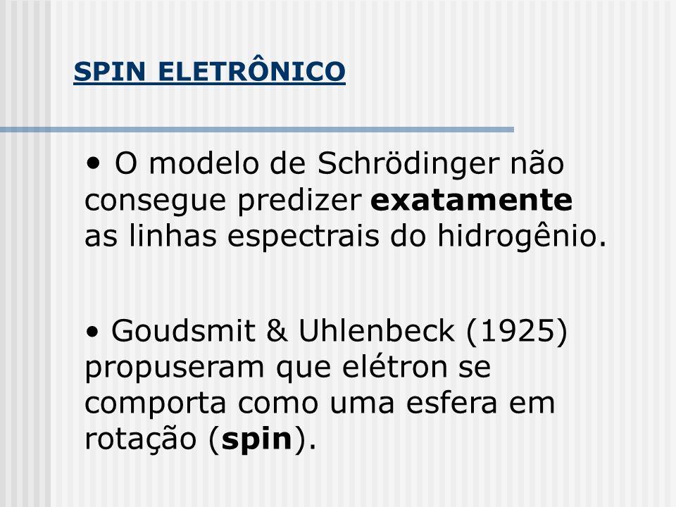 SPIN ELETRÔNICO O modelo de Schrödinger não consegue predizer exatamente as linhas espectrais do hidrogênio. Goudsmit & Uhlenbeck (1925) propuseram qu