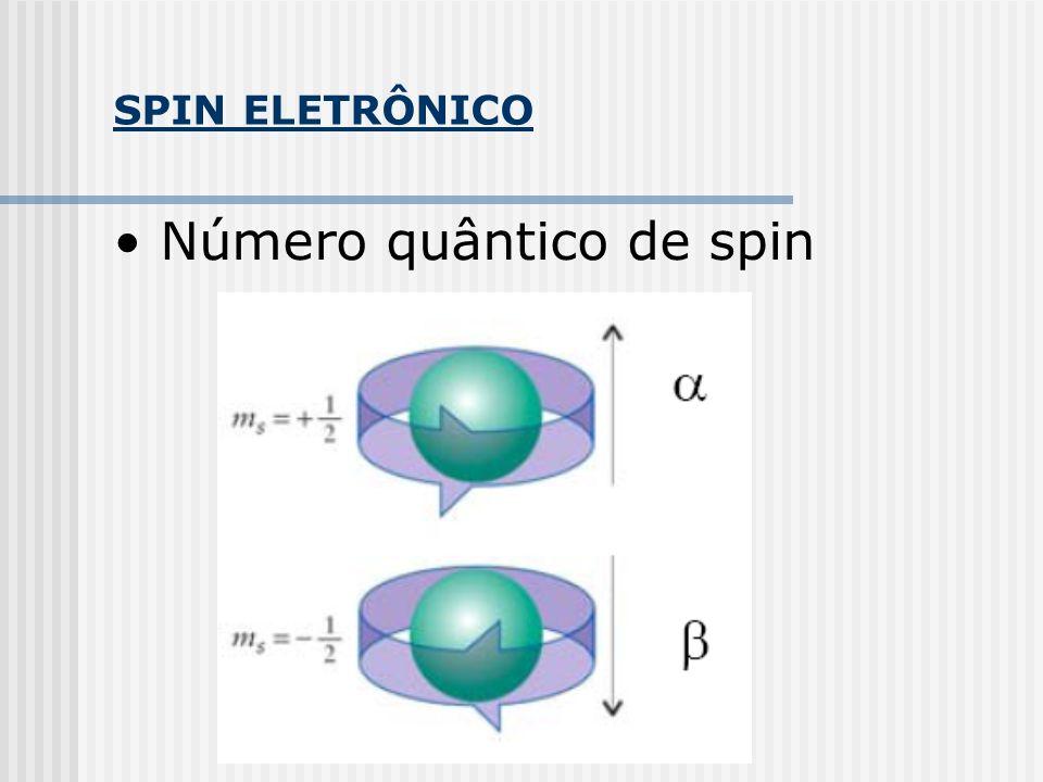 SPIN ELETRÔNICO Número quântico de spin