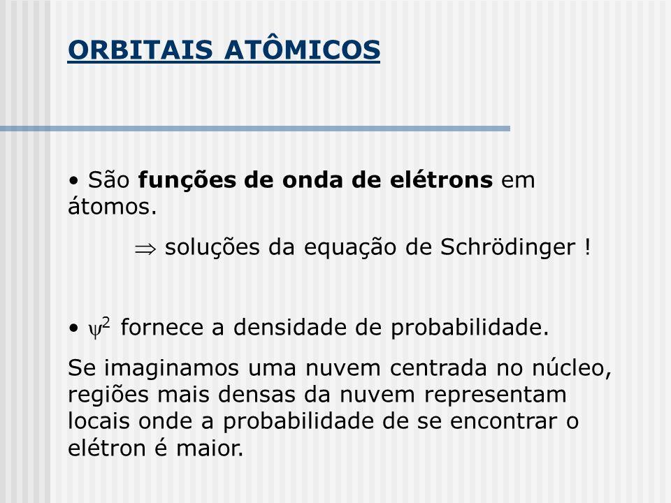 ORBITAIS ATÔMICOS São funções de onda de elétrons em átomos. soluções da equação de Schrödinger ! 2 fornece a densidade de probabilidade. Se imaginamo