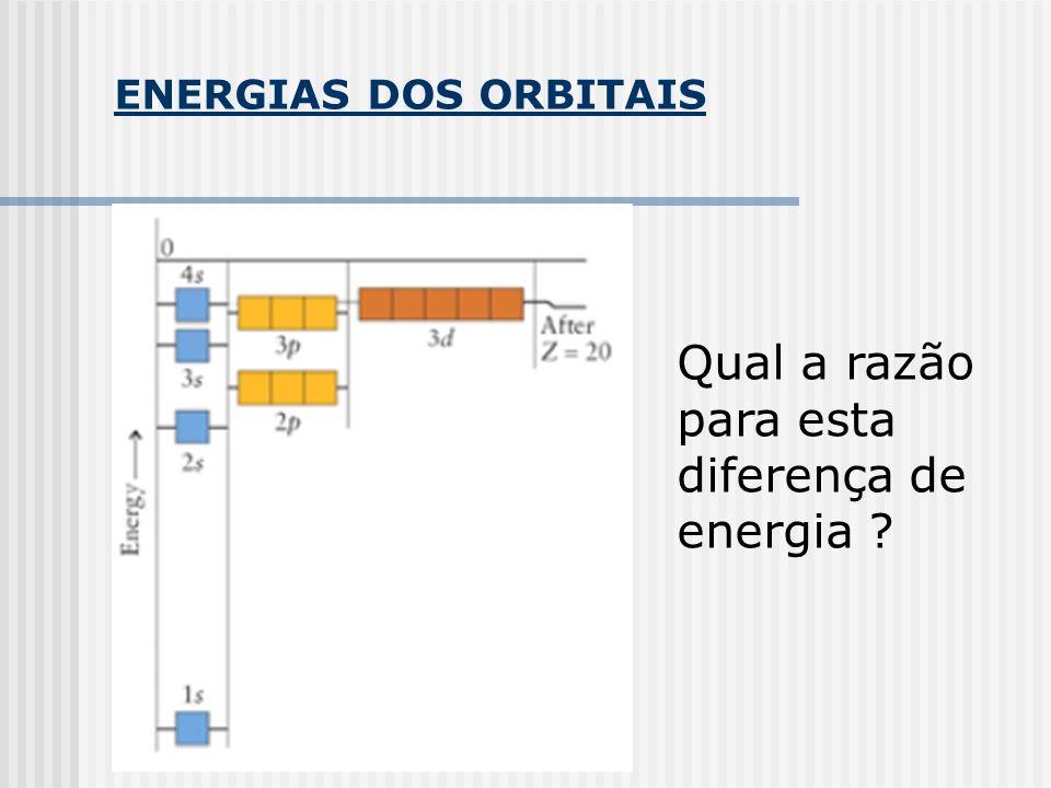 ENERGIAS DOS ORBITAIS Qual a razão para esta diferença de energia ?