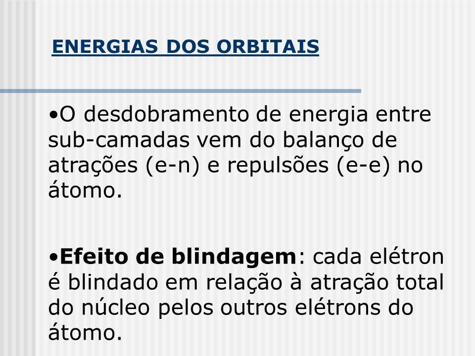ENERGIAS DOS ORBITAIS O desdobramento de energia entre sub-camadas vem do balanço de atrações (e-n) e repulsões (e-e) no átomo. Efeito de blindagem: c