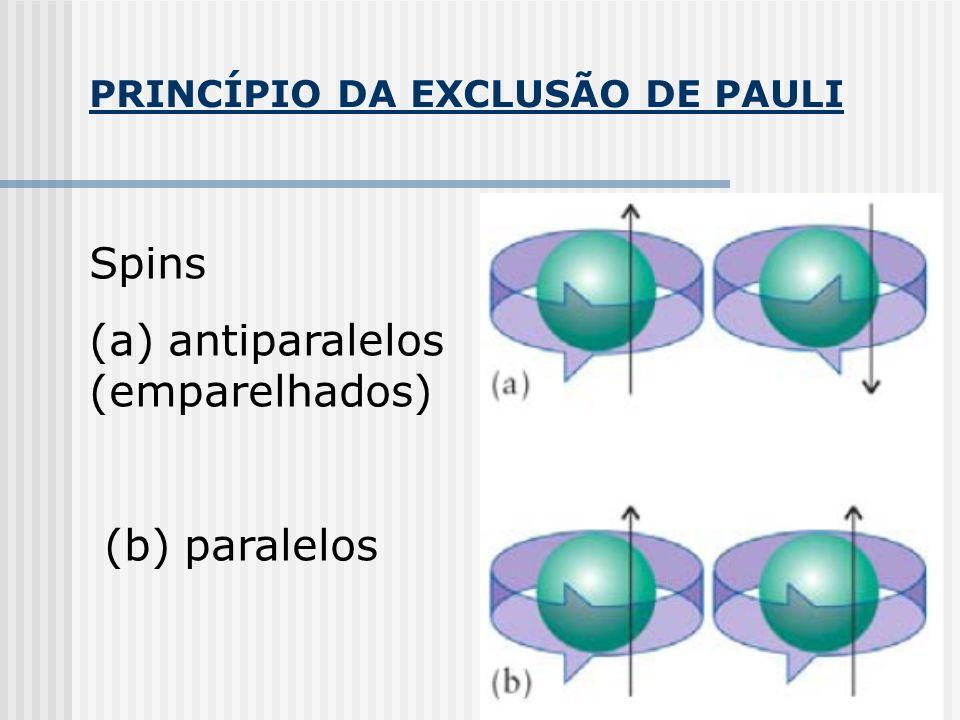 PRINCÍPIO DA EXCLUSÃO DE PAULI Spins (a) antiparalelos (emparelhados) (b) paralelos