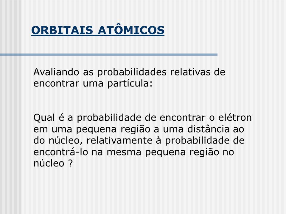 ORBITAIS ATÔMICOS Avaliando as probabilidades relativas de encontrar uma partícula: Qual é a probabilidade de encontrar o elétron em uma pequena regiã