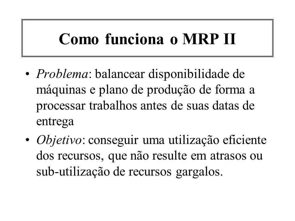 Como funciona o MRP II Problema: balancear disponibilidade de máquinas e plano de produção de forma a processar trabalhos antes de suas datas de entre