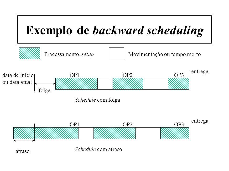 Exemplo de backward scheduling OP1OP2OP3 Movimentação ou tempo mortoProcessamento, setup entrega data de início ou data atual folga Schedule com folga
