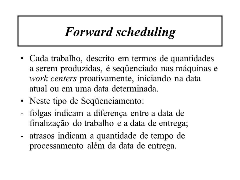 Exemplo de forward scheduling OP1OP2OP3 entrega data de início ou data atual 400 unidades em uma máquina por operação OP4 OP1OP2OP3 entrega data de início ou data atual 400 unidades divididas em duas máquinas na operação 4 OP4