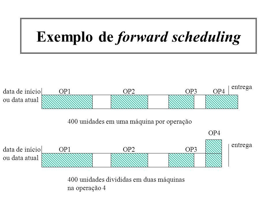 Exemplo de forward scheduling OP1OP2OP3 entrega data de início ou data atual 400 unidades em uma máquina por operação OP4 OP1OP2OP3 entrega data de in