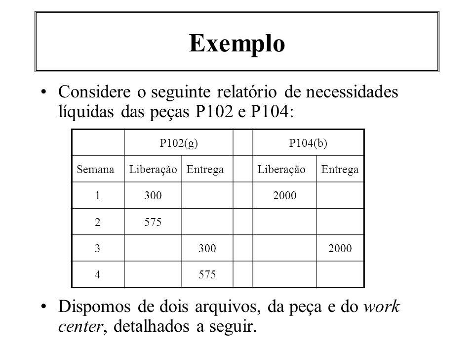 Exemplo Considere o seguinte relatório de necessidades líquidas das peças P102 e P104: Dispomos de dois arquivos, da peça e do work center, detalhados