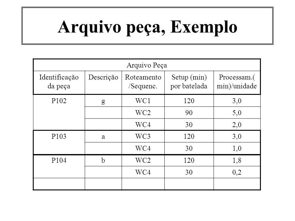 Arquivo peça, Exemplo Arquivo Peça Identificação da peça DescriçãoRoteamento /Sequenc. Setup (min) por batelada Processam.( min)/unidade P102gWC11203,