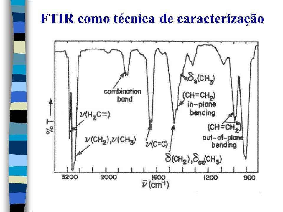 FTIR como técnica de caracterização
