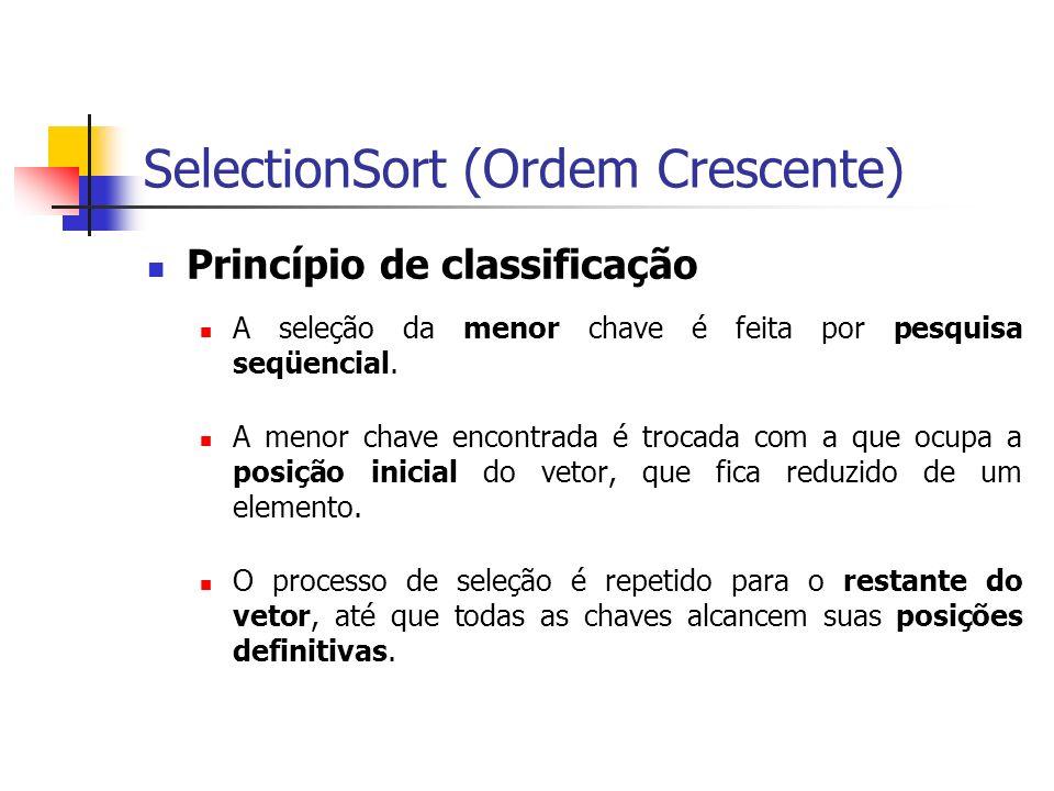 SelectionSort (Ordem Crescente) Princípio de classificação A seleção da menor chave é feita por pesquisa seqüencial. A menor chave encontrada é trocad