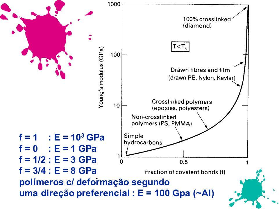f = 1 : E = 10 3 GPa f = 0 : E = 1 GPa f = 1/2 : E = 3 GPa f = 3/4 : E = 8 GPa polímeros c/ deformação segundo uma direção preferencial : E = 100 Gpa