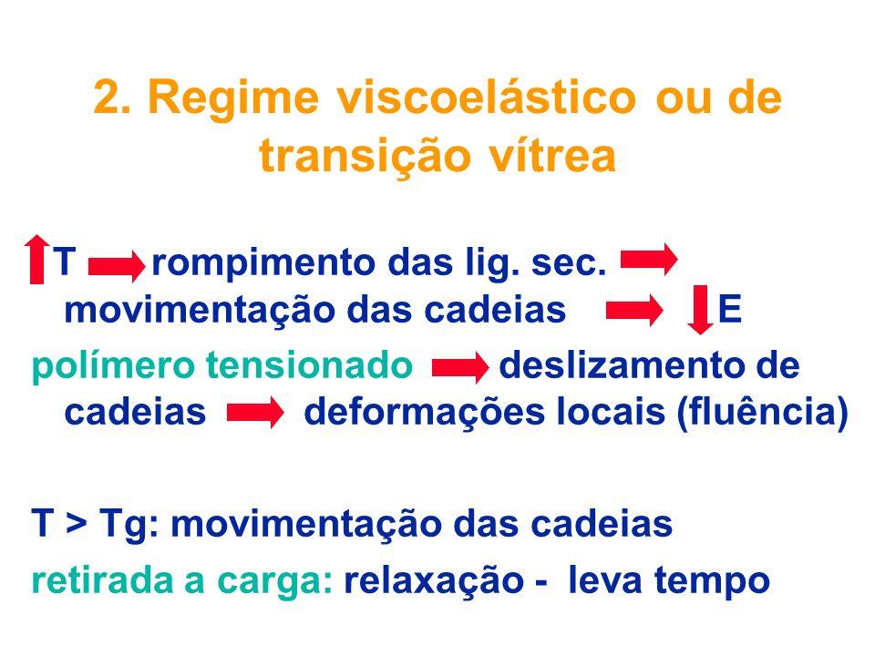 2. Regime viscoelástico ou de transição vítrea T rompimento das lig. sec. movimentação das cadeias E polímero tensionado deslizamento de cadeias defor