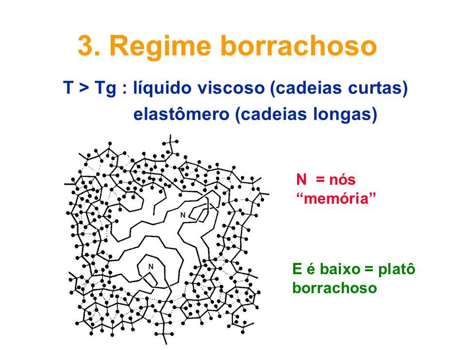 3. Regime borrachoso T > Tg : líquido viscoso (cadeias curtas) elastômero (cadeias longas) N = nós memória E é baixo = platô borrachoso