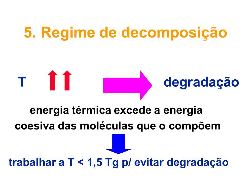 5. Regime de decomposição T degradação energia térmica excede a energia coesiva das moléculas que o compõem trabalhar a T < 1,5 Tg p/ evitar degradaçã