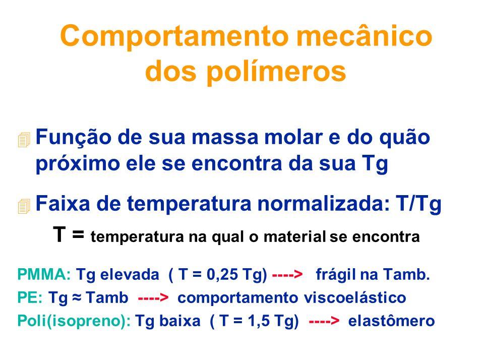 Comportamento mecânico dos polímeros 4 Função de sua massa molar e do quão próximo ele se encontra da sua Tg 4 Faixa de temperatura normalizada: T/Tg