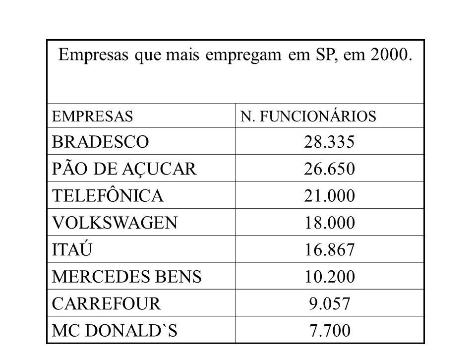 Empresas que mais empregam em SP, em 2000. EMPRESASN. FUNCIONÁRIOS BRADESCO28.335 PÃO DE AÇUCAR26.650 TELEFÔNICA21.000 VOLKSWAGEN18.000 ITAÚ16.867 MER