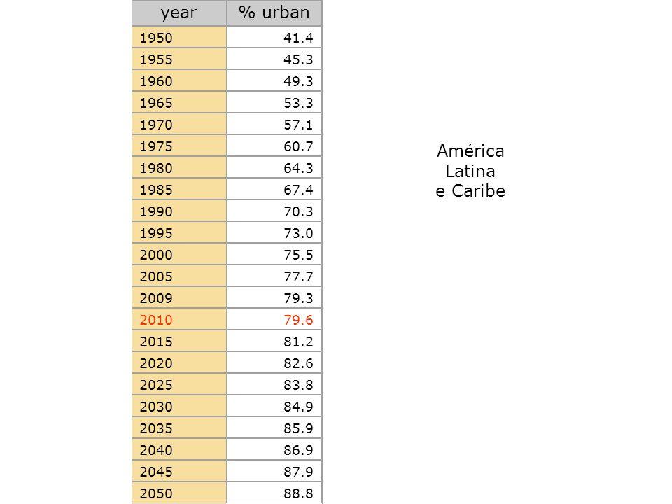 year% urban 195041.4 195545.3 196049.3 196553.3 197057.1 197560.7 198064.3 198567.4 199070.3 199573.0 200075.5 200577.7 200979.3 201079.6 201581.2 202