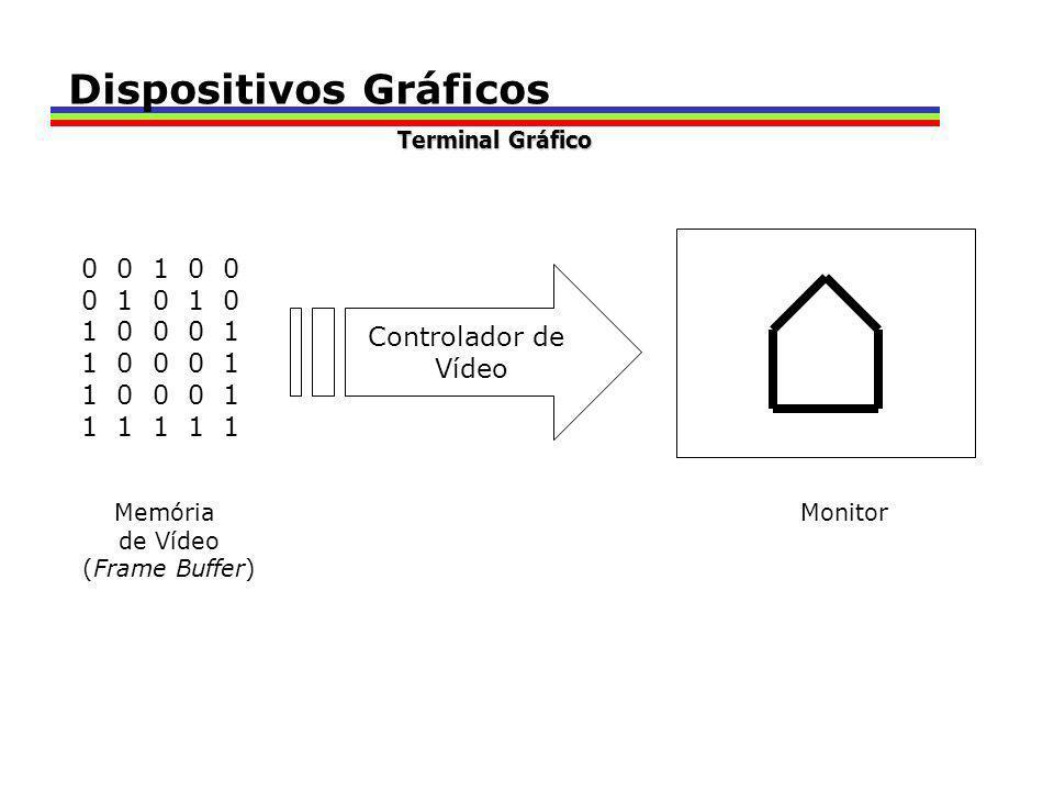 0 0 1 0 0 0 1 0 1 0 1 0 0 0 1 1 1 1 1 1 Controlador de Vídeo Memória de Vídeo (Frame Buffer) Monitor Dispositivos Gráficos Terminal Gráfico