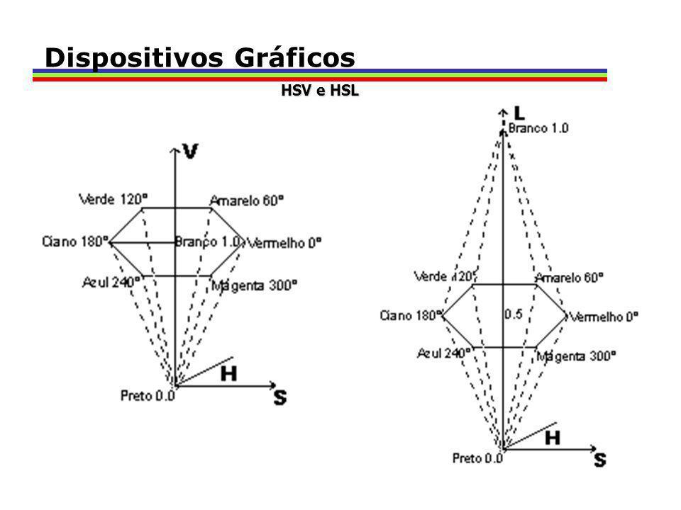 Dispositivos Gráficos HSV e HSL
