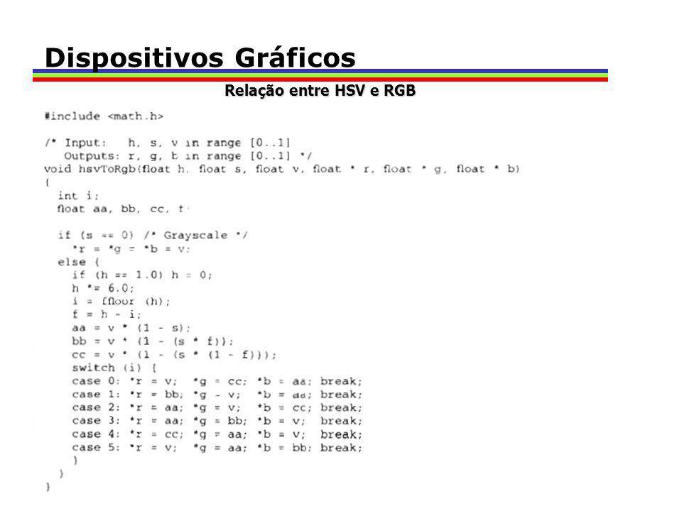 Dispositivos Gráficos Relação entre HSV e RGB