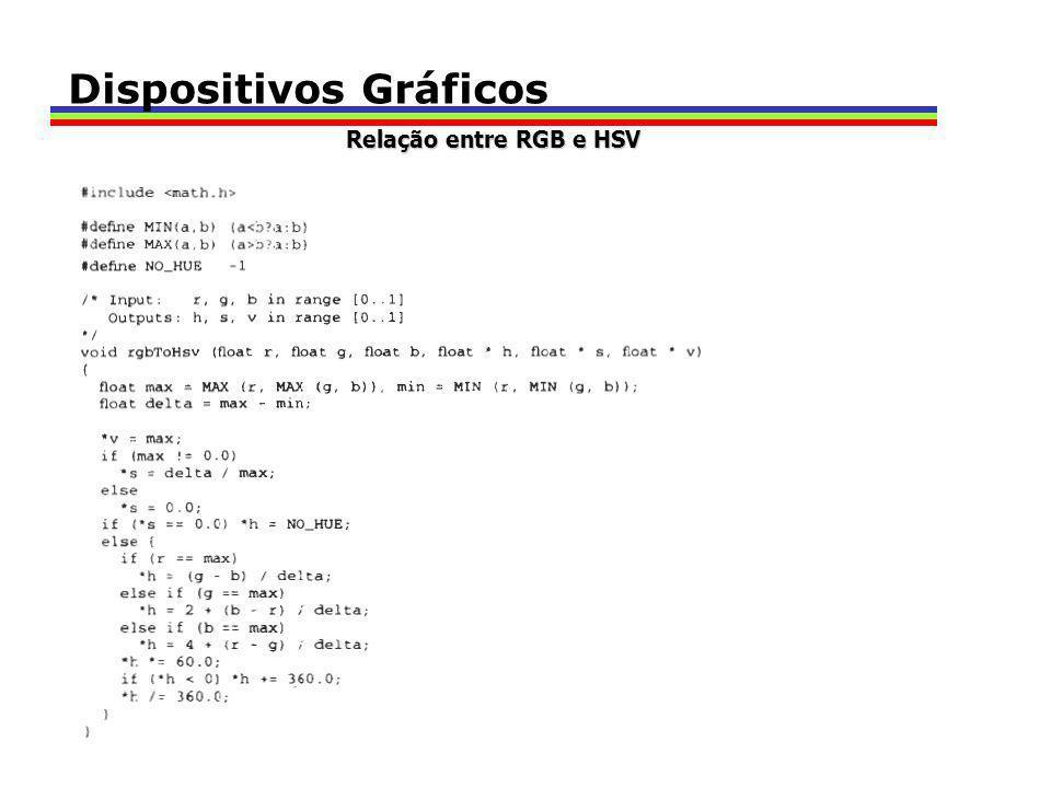 Dispositivos Gráficos Relação entre RGB e HSV
