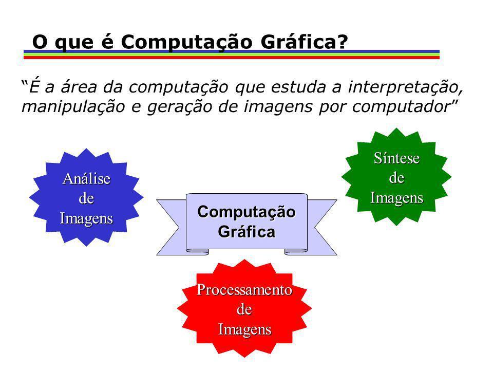 É a área da computação que estuda a interpretação, manipulação e geração de imagens por computador ComputaçãoGráfica AnálisedeImagens SíntesedeImagens