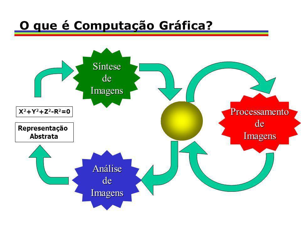 AnálisedeImagensSíntesedeImagensProcessamentodeImagens X 2 +Y 2 +Z 2 -R 2 =0 Representação Abstrata