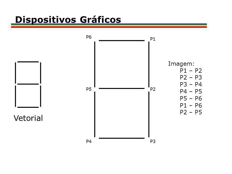 Vetorial P1 P2 P3P4 P5 P6 Imagem: P1 – P2 P2 – P3 P3 – P4 P4 – P5 P5 – P6 P1 – P6 P2 – P5 Dispositivos Gráficos