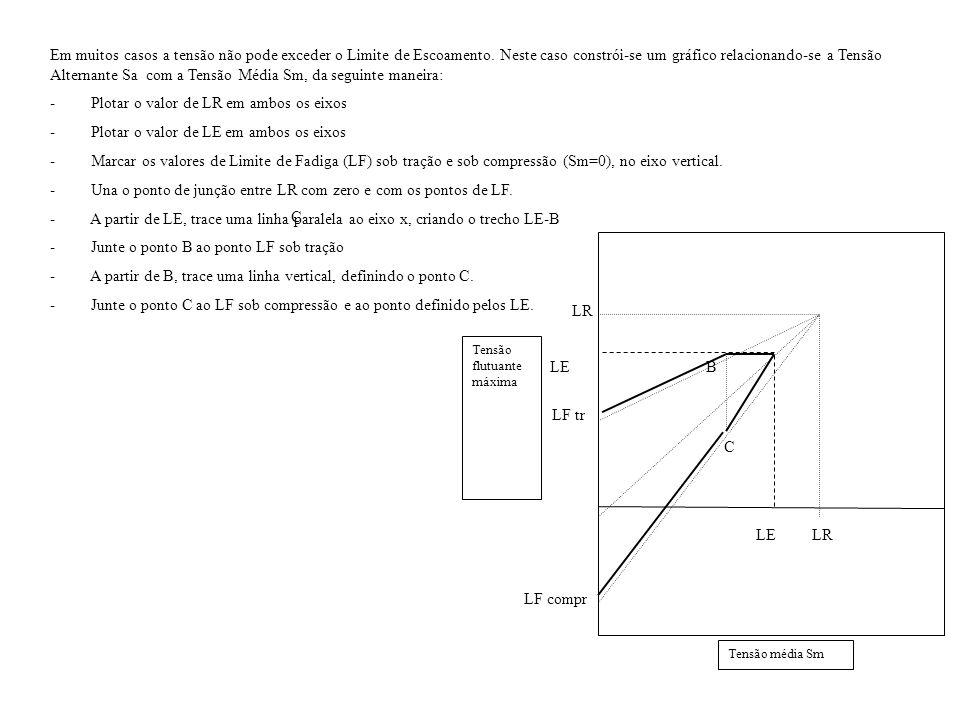 Neste trecho de vida finita, a relação entre a tensão alternante ( a ) e o número de ciclos até a ruptura (N) pode ser descrita por (Heuler et all-1992, Hück et all-1985): a = D.