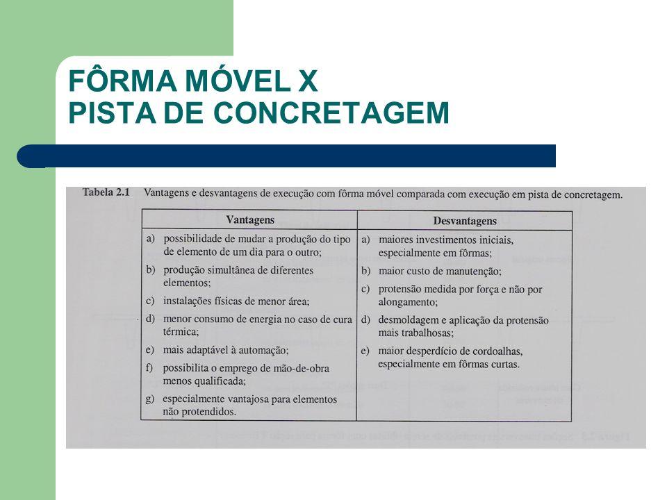 FÔRMA MÓVEL X PISTA DE CONCRETAGEM