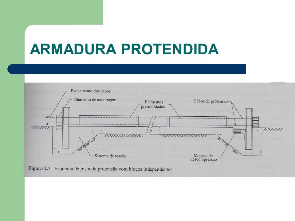 ARMADURA PROTENDIDA