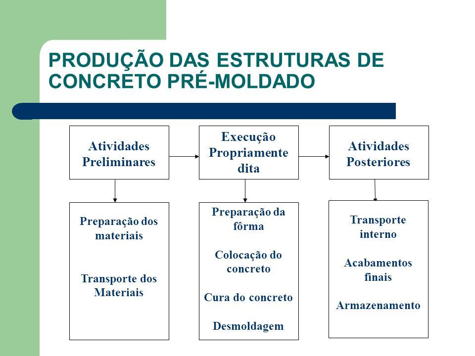 PRODUÇÃO DAS ESTRUTURAS DE CONCRETO PRÉ-MOLDADO Atividades Preliminares Execução Propriamente dita Atividades Posteriores Preparação dos materiais Tra