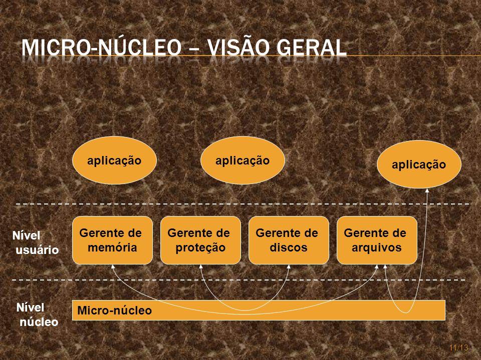 11/13 Micro-núcleo Gerente de memória Gerente de proteção Gerente de discos Gerente de arquivos Nível núcleo Nível usuário aplicação