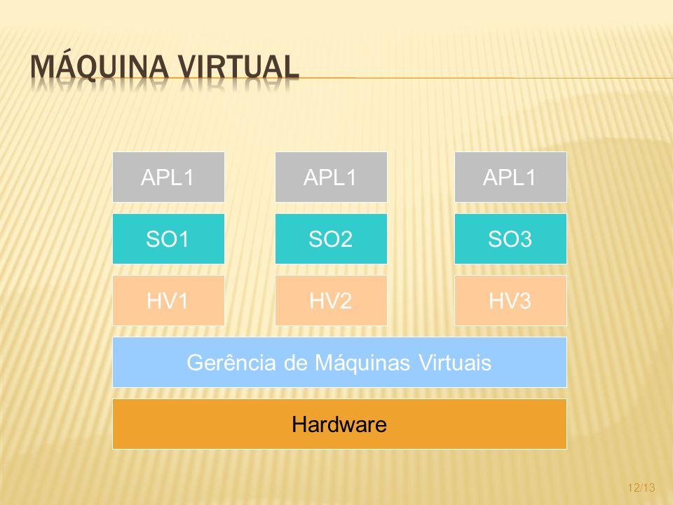 12/13 Hardware Gerência de Máquinas Virtuais HV1HV2HV3 SO1SO2SO3 APL1