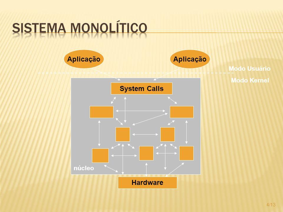 4/13 Aplicação System Calls Hardware Modo Usuário Modo Kernel núcleo