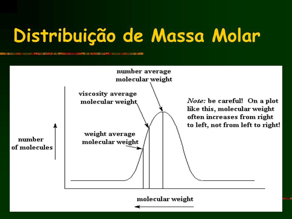 Distribuição de Massa Molar