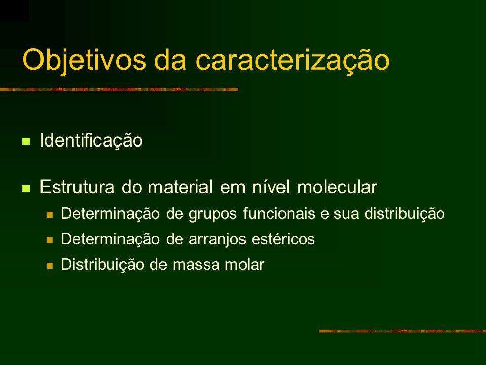 Objetivos da caracterização Identificação Estrutura do material em nível molecular Determinação de grupos funcionais e sua distribuição Determinação d