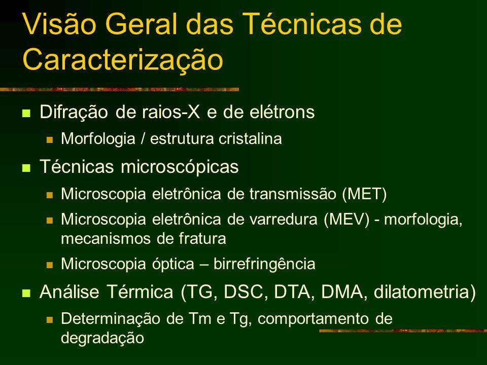 Visão Geral das Técnicas de Caracterização Difração de raios-X e de elétrons Morfologia / estrutura cristalina Técnicas microscópicas Microscopia elet