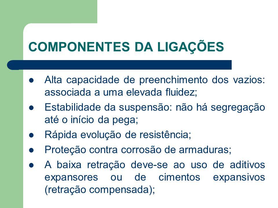 COMPONENTES DA LIGAÇÕES Alta capacidade de preenchimento dos vazios: associada a uma elevada fluidez; Estabilidade da suspensão: não há segregação até