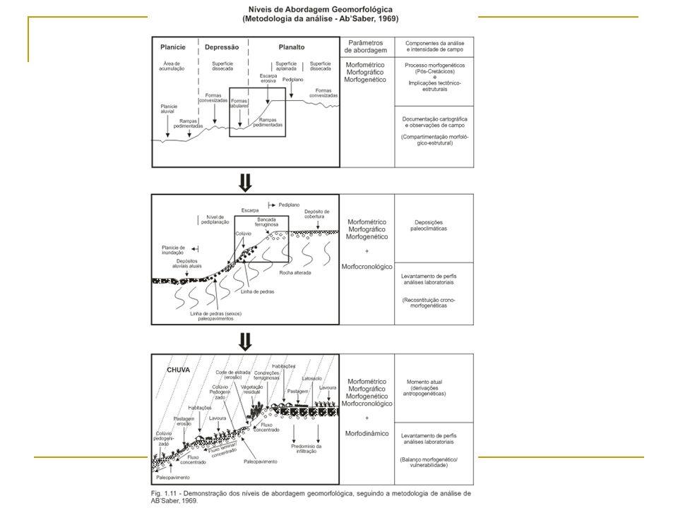 Cartografia Geomorfológica Objetivos: Representar as formas de relevo vertentes, colinas, morros, serras, etc; Estabelecer o grau de detalhamento ou de generalização associado a gênese e possíveis datações A questão da escala de tratamento ou de representação acentua peso maior: 1.
